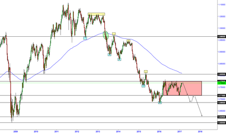 AUDUSD: Long term Aussie Idea