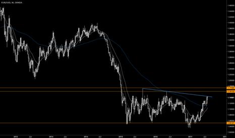 EURUSD: $EURUSD Approaching Weekly Highs