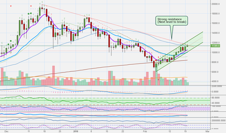BTCUSD: Bitcoin Is Now Breaking Strong Resistance (END OF CORRECTION?)