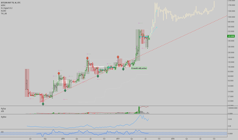 GBTC: GBTC: 8 month uptrend active, 8 week uptrend might activate next