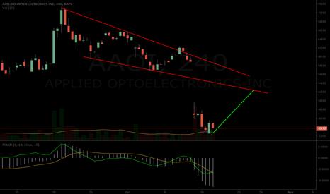 AAOI: $AAOI potential short term chart path