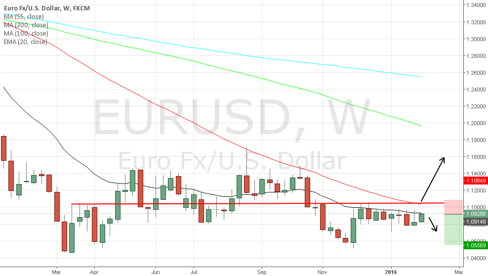 Euro Short with Stop Loss 1.1065