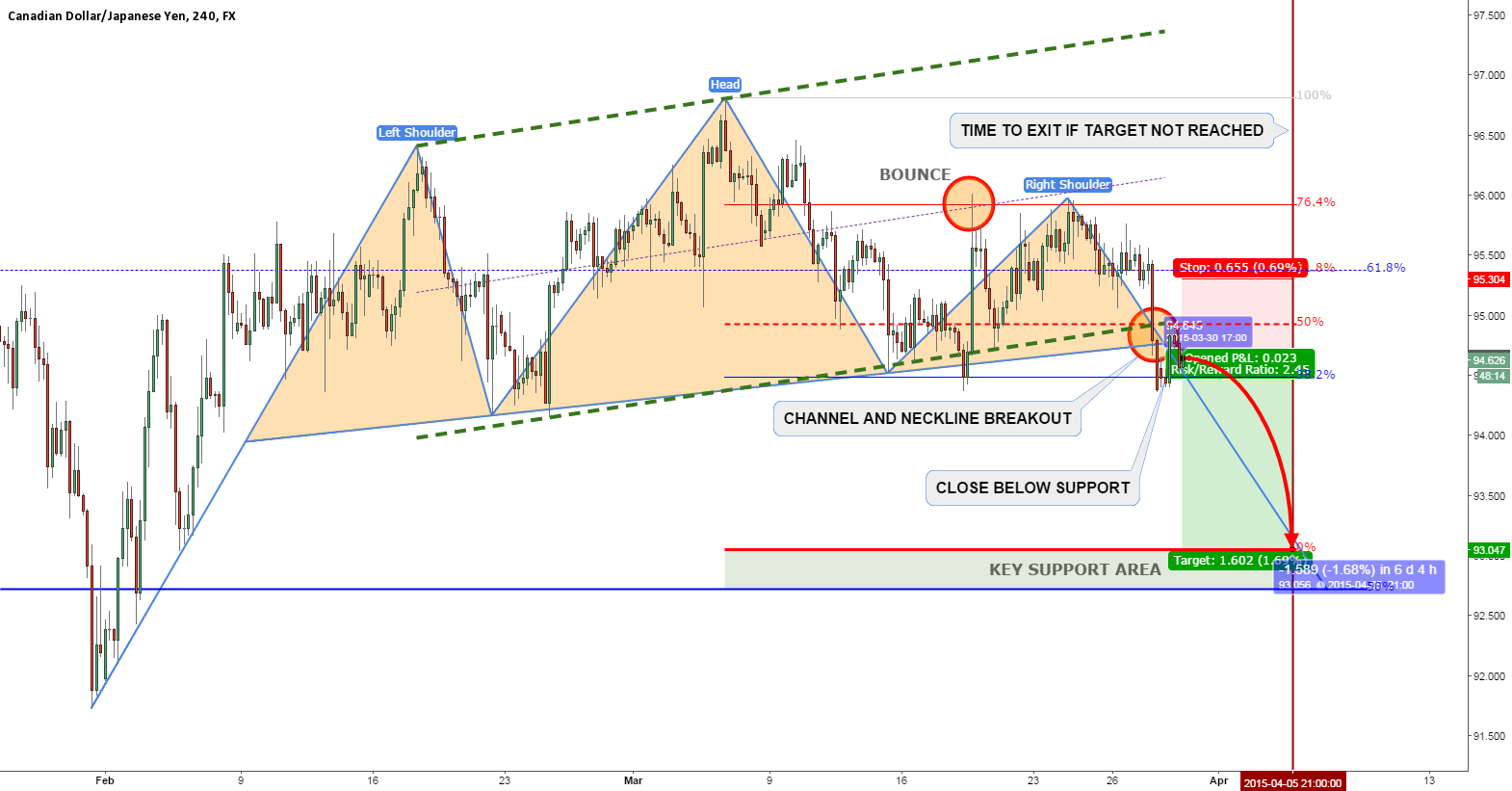 CADJPY SHORT TRADE SETUP