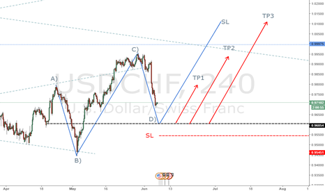 USDCHF: ABCD patter USDCHF