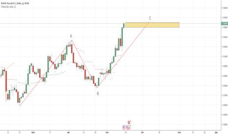 GBPUSD: GBP/USD и сбываются НАДЕЖДЫ