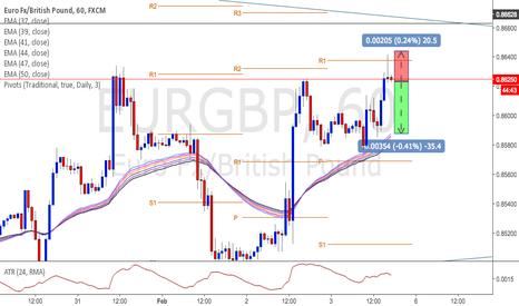 EURGBP: EURGBP nice short oportunity right now