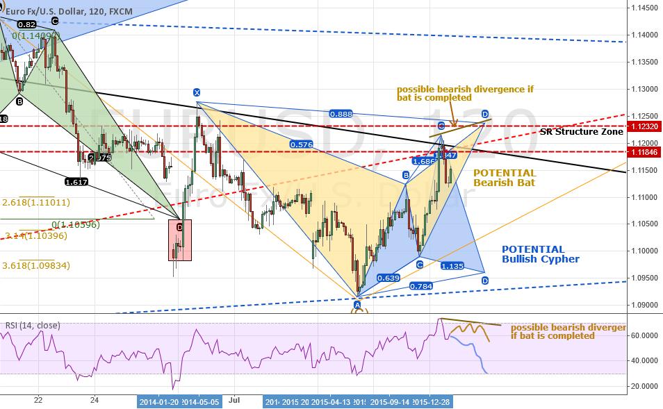 Analysis: EURUSD: LT* Outlook + ST* Bear Bat OR Bullish Cypher