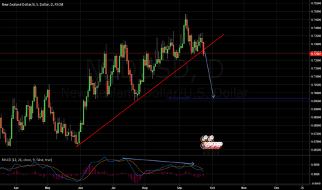 NZDUSD: Looking to short the pullback on a lower timeframe