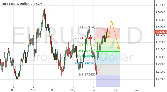 Euro this week, down before final leg up to 1.349