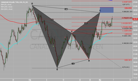 CADJPY: CAD/JPY March 6, 2016