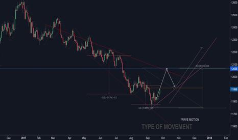 USDOLLAR: USDOLLAR rising wave...