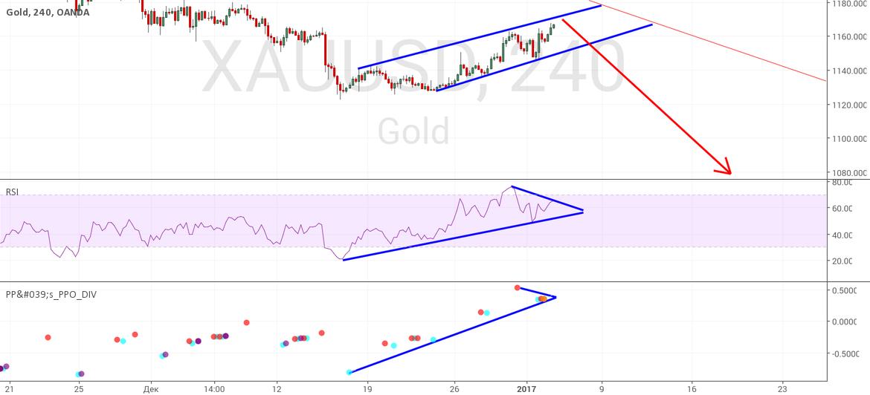 Продолжение шортового тренда золота