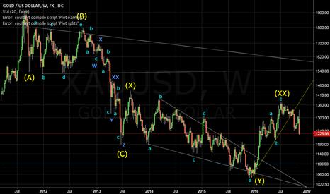 XAUUSD: XAUUSD WK : wave z of the pattern Triple 3