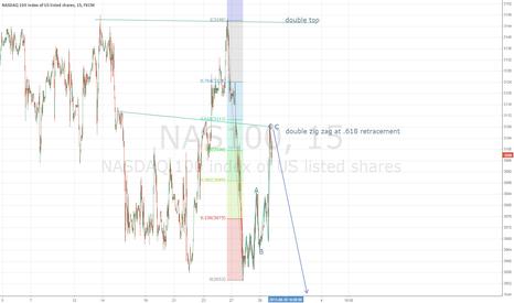 NAS100: nasdaq lower