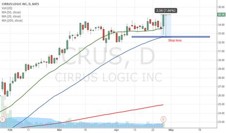 CRUS: Potential Buy signal on CRUS