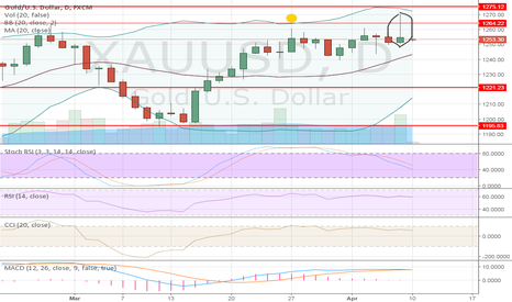 XAUUSD: A few signals to sell gold