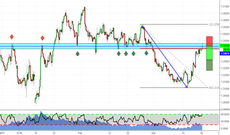 GBPUSD: GBPUSD at a decision point! Will it hold?