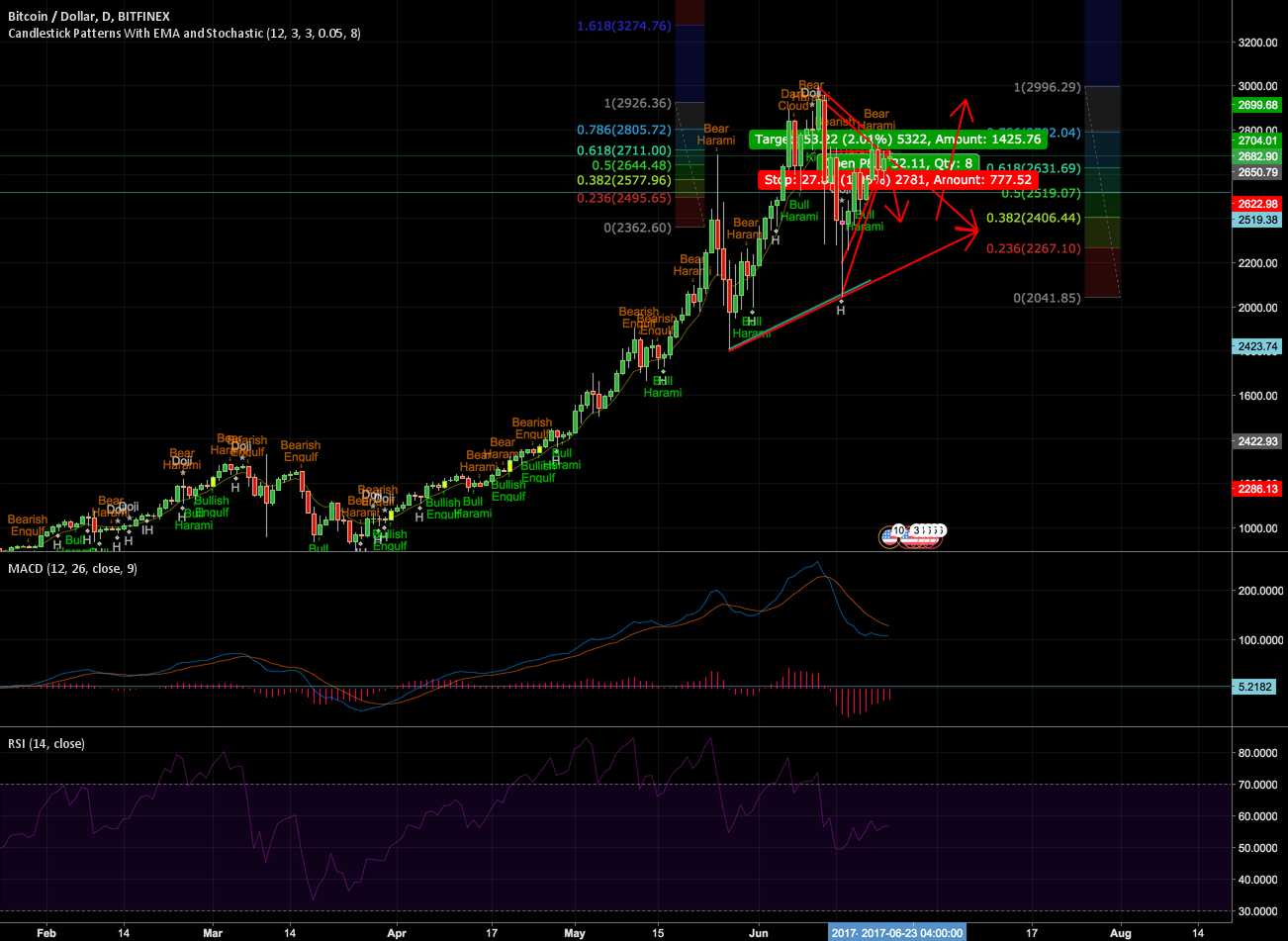 BTCUSD short to 22-2400 then bull to 3000