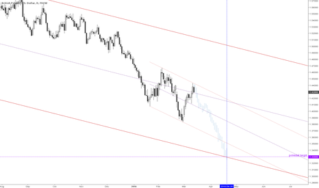 GBPUSD: Is this finally a turning point?