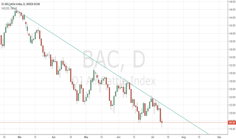 BAC: Downtrend BAC