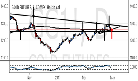 GC1!: Gold support off rising wedge