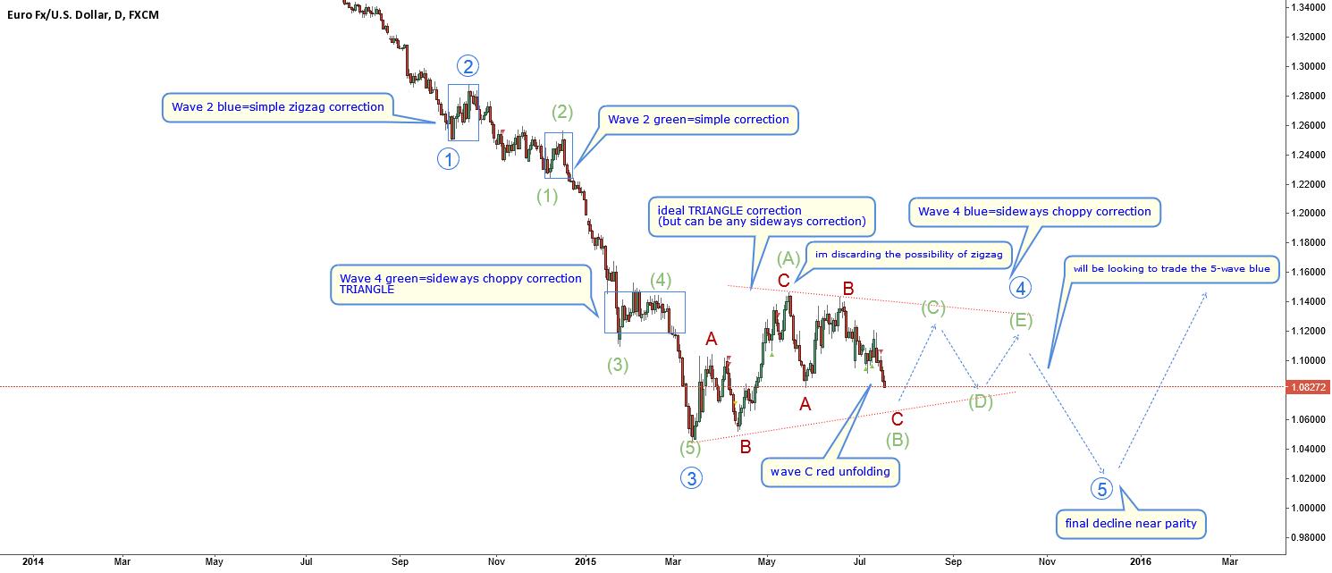 EURUSD-my plan for next days-short then neutral