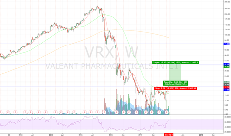 VRX: Risk Reward Long