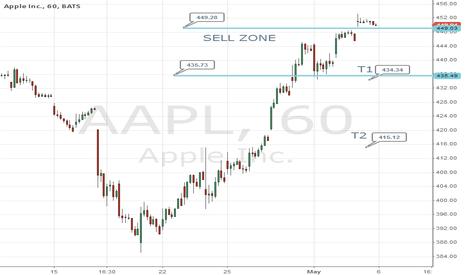 AAPL: Possible Swing Trade Short Scenario