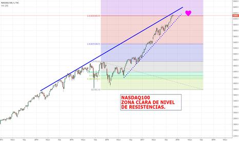 NDX: NASDAQ100