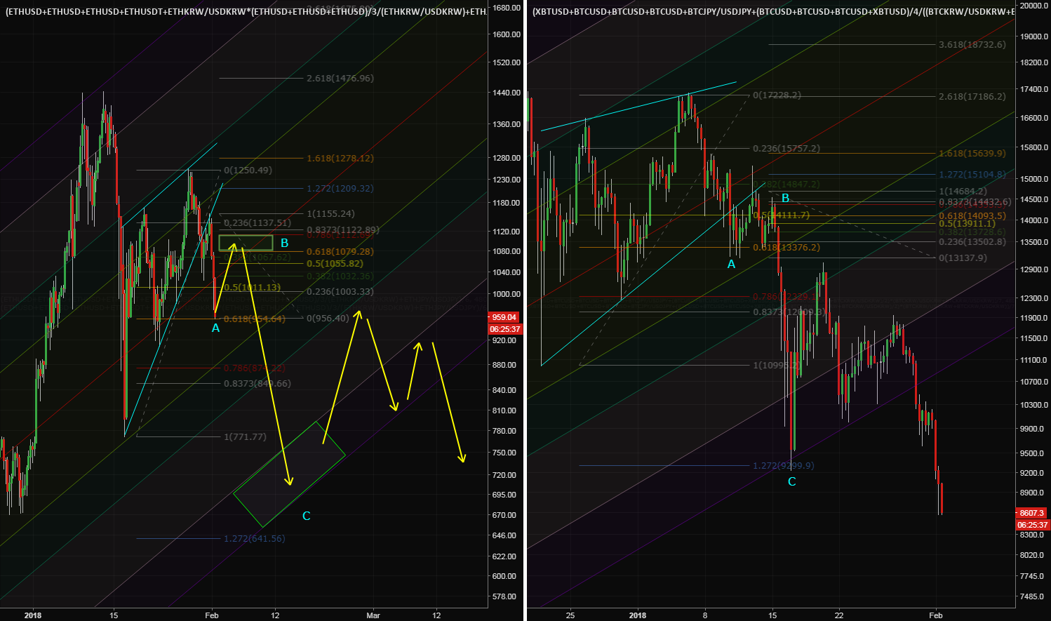 Another ETH & BTC Comparison (I know another bearish ETH chart)