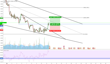 GBPUSD: GBPUSD Long Short Term Trade