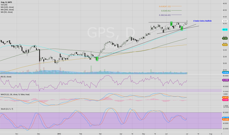 GPS: Very similar to BBY, but not as good volume