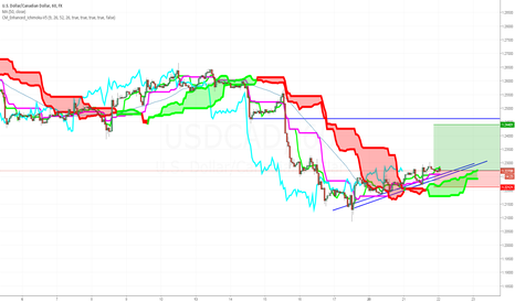 USDCAD: USDCAD - Long, may retest 50day MA but shouldn't go below 1.22