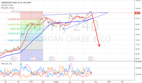 JPM: JPMorgan short ALLARM !!