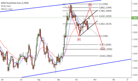 GBPCHF: GBPCHF Bearish Flag