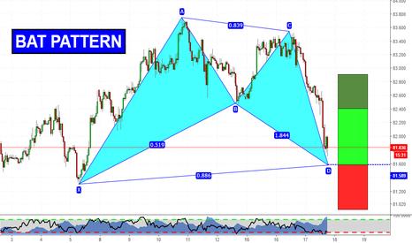 CADJPY: Bat Pattern on CJ!