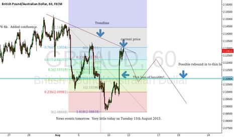 GBPAUD: Forecast for GBP/AUD