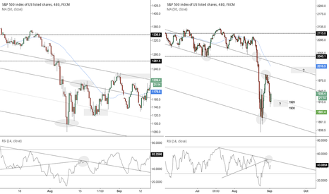 SPX500: Was todays low the reverse bounce of low the 1900-1920 level?