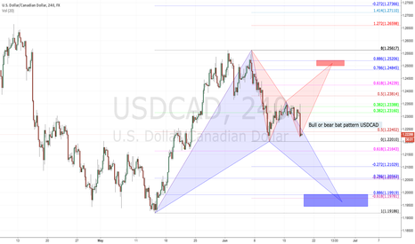 USDCAD: bull or bear pattern on USDCAD?