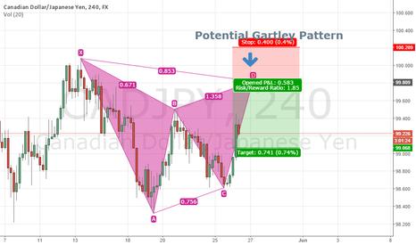 CADJPY: CADJPY 4H - Potential Gartley Pattern
