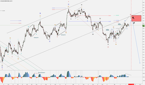 DXY: FED December Rate Hike – DXY Technicals – Elliott Wave Analysis