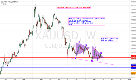 XAUUSD: XAUUSD: Gold resume its downtrend . Big picture and next level
