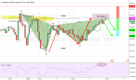 CADJPY: POTENTIAL BEARISH GARTLEY
