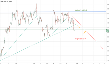 UKOIL: Brent Long - Downtrend seems running out of power