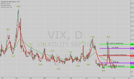 VIX: OPENING: VIX JULY 21ST 10/12.5/12.5/15 IRON FLY