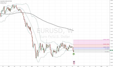 EURUSD: EUR/USD long on weekly chart