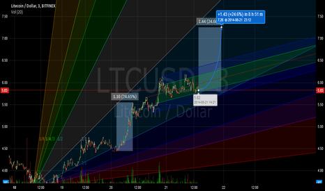 LTCUSD: LTC bullish