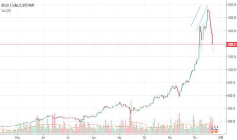 BTCUSD: El motivo por la que el Bitcoins bajó.