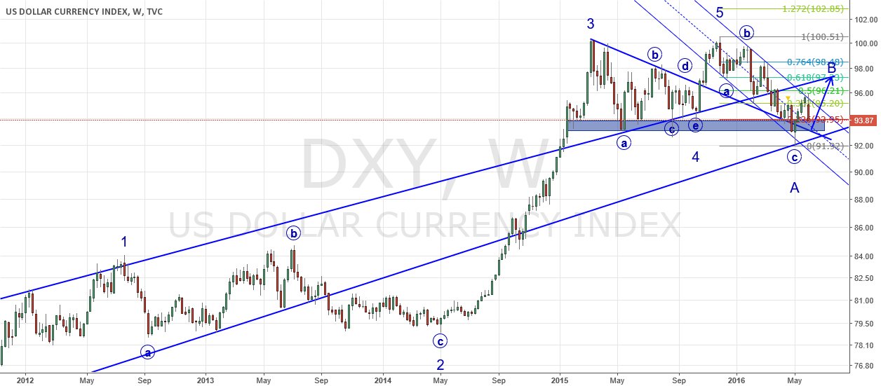 Elliott wave analysis on US dollar