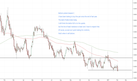 EURAUD: Will EUR/AUD ever find a bottom
